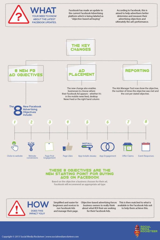 [Infographic] Facebook Objective-Based Advertising
